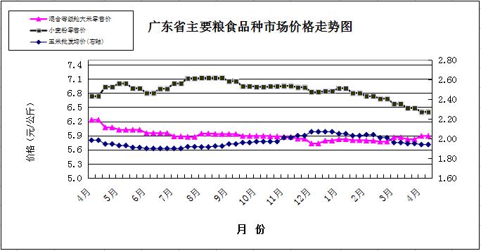 1-双周粮油市场价格监测报告(4月1日至15日).png