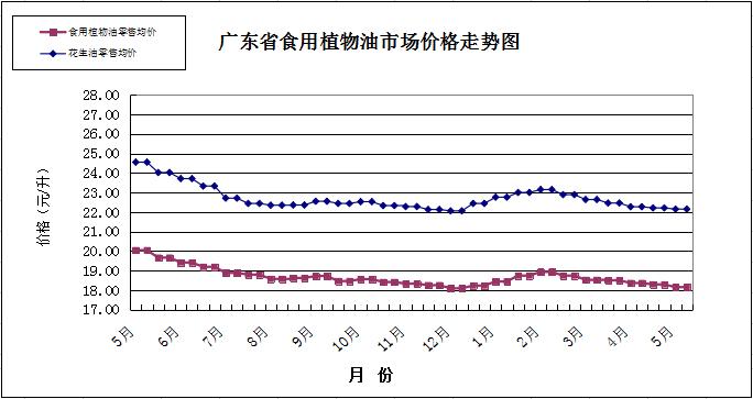 双周粮油市场价格监测报告(5月1日至15日)图片2.png