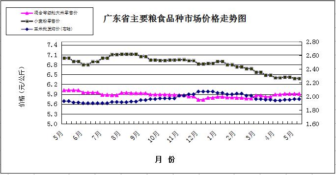 双周粮油市场价格监测报告(5月1日至15日)图片1.png